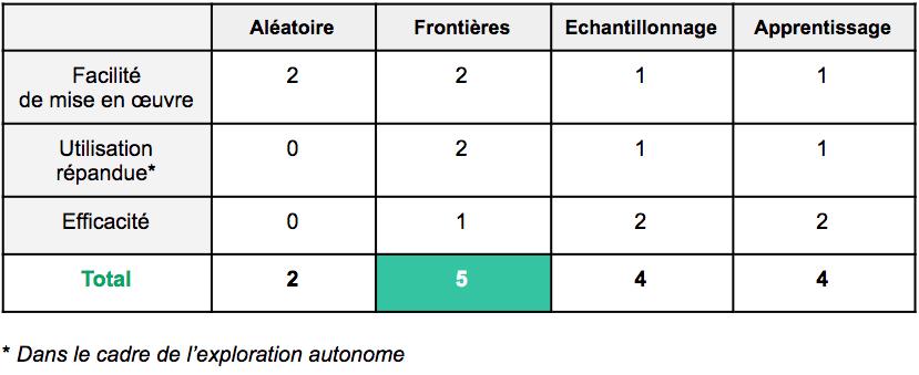 Comparatif des méthodes d'exploration autonome